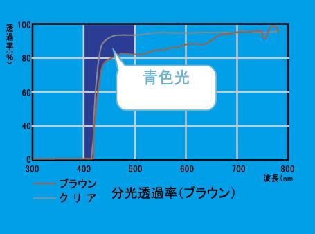 カット率グラフ表示